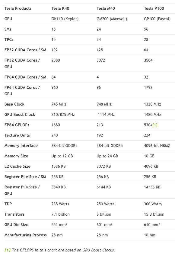 tesla-p100-comparison-100654506-large