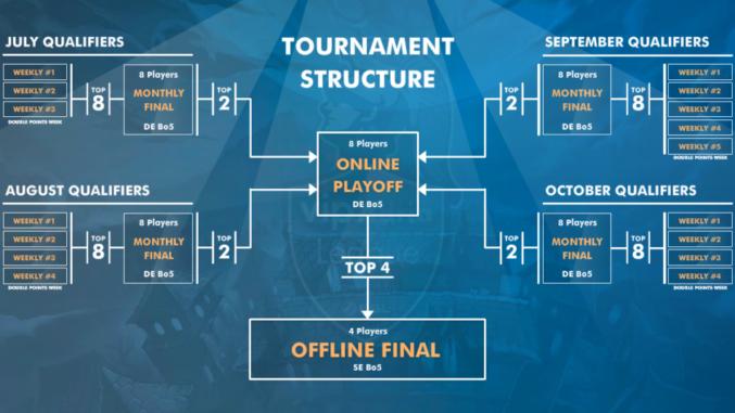 struktura_natjecanja